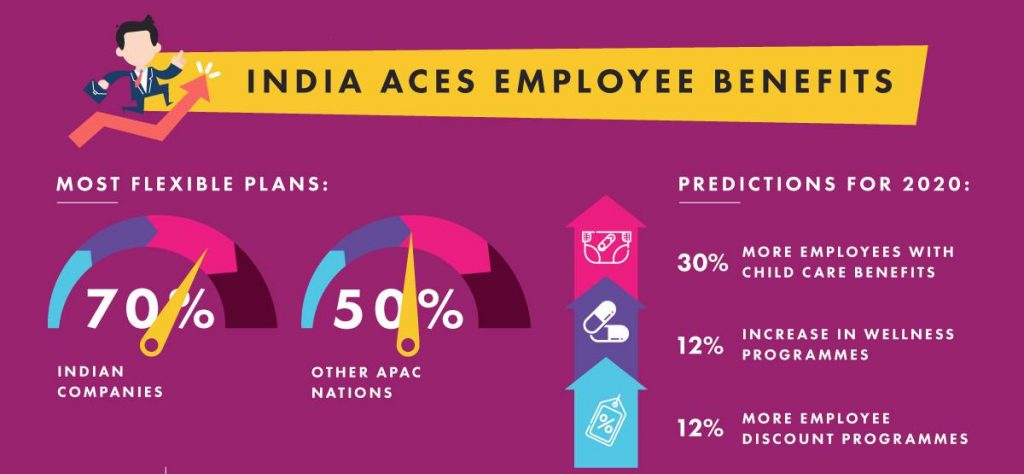 top benefits for employee available in India