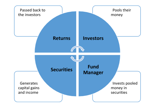 Mutual Funds Concepts