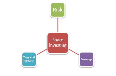 Things to remember when investing in shares