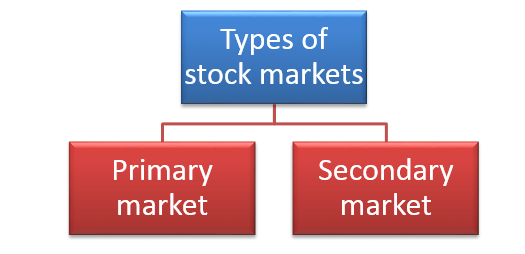 types of stock markets