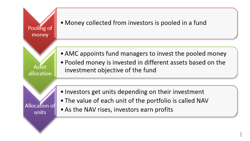 How do mutual funds work