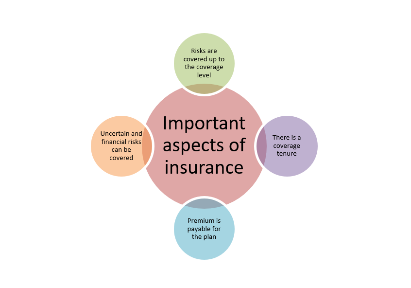 Important aspects of insurance