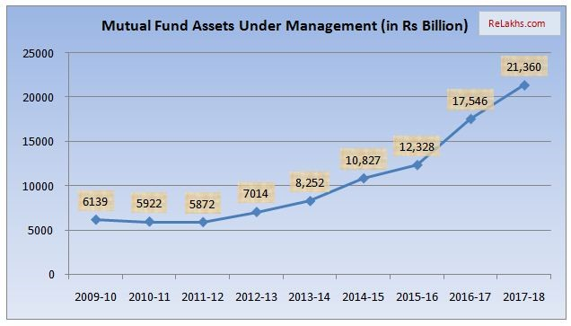 mutual funds assets under management